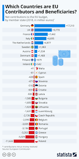 Chart: Which Countries are EU Contributors and Beneficiaries ...